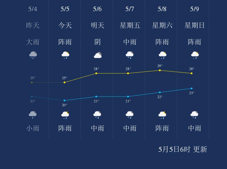 5月5日河池天气早知道