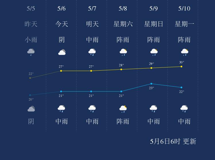 5月6日河池天气早知道