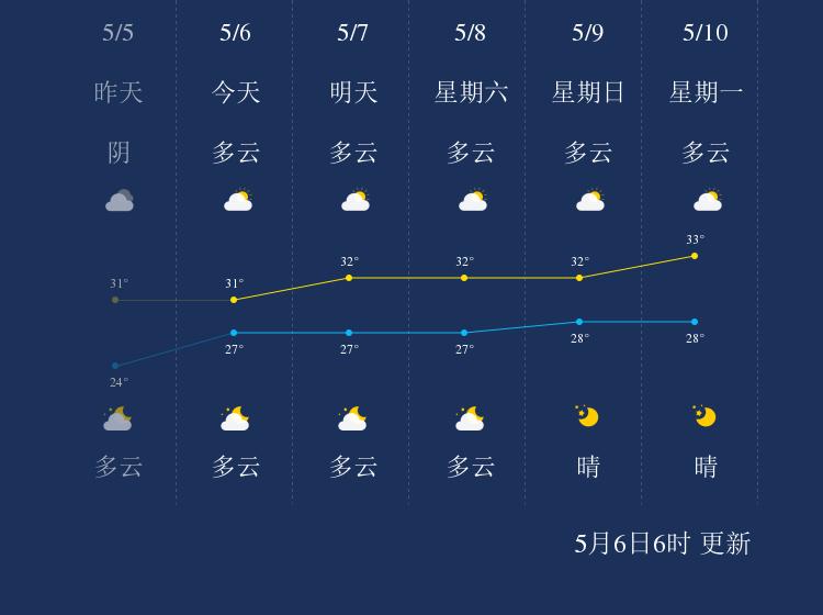 5月6日三沙天气早知道
