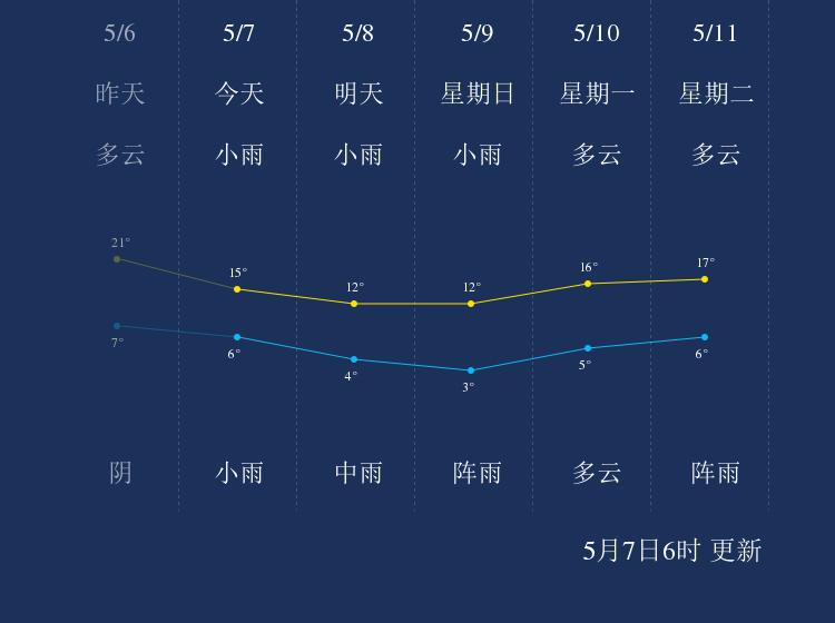 5月7日七台河天气早知道