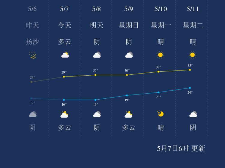 5月7日和田天气早知道
