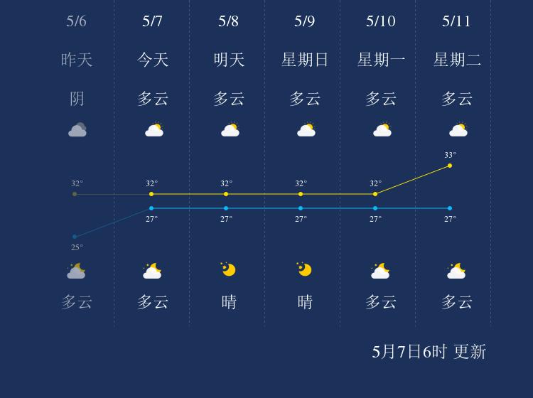 5月7日三沙天气早知道
