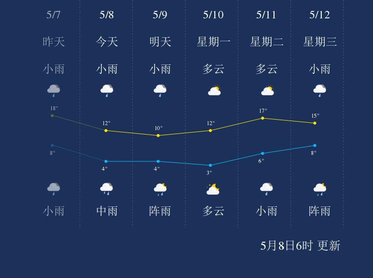 5月8日七台河天气早知道