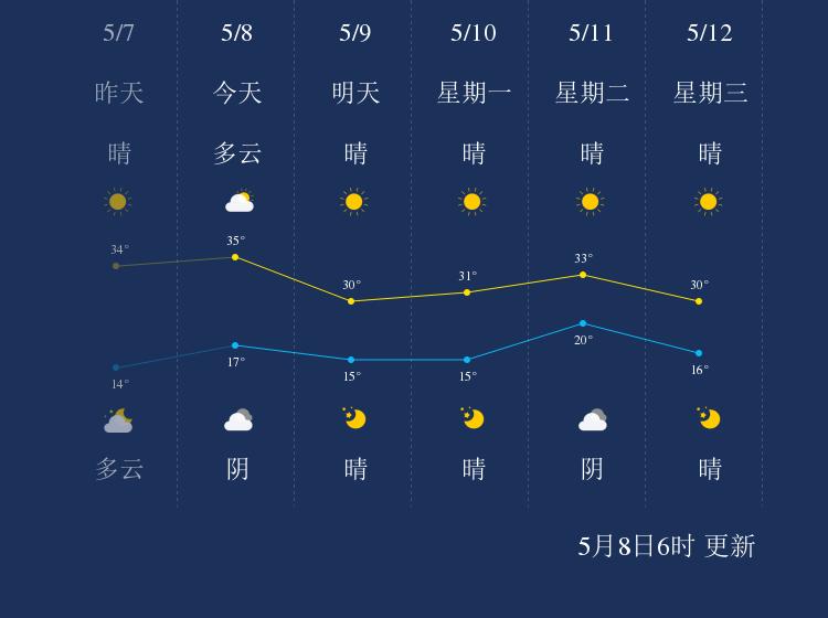 5月8日哈密天气早知道