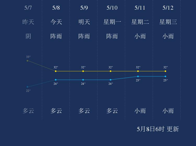 5月8日贵港天气早知道