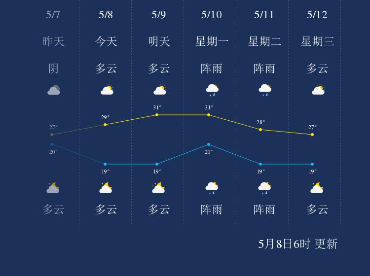 5月8日怒江天气早知道