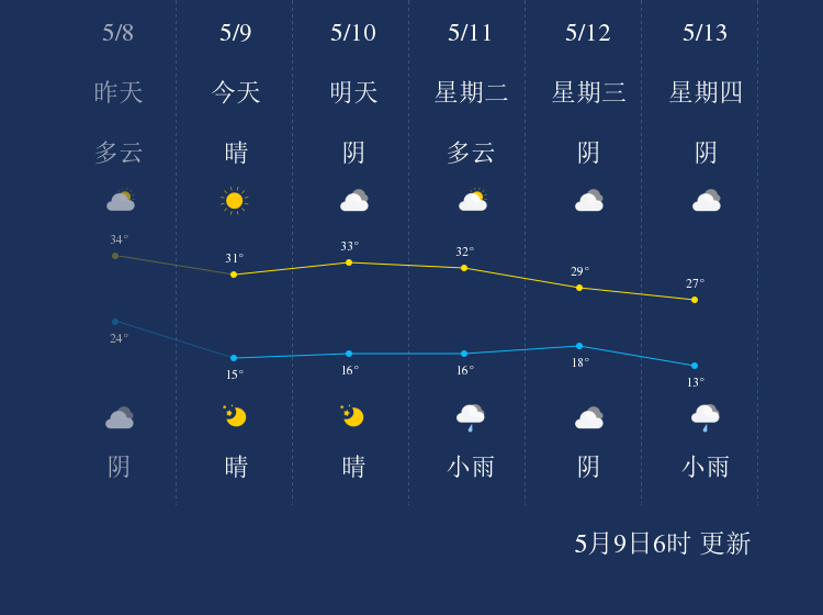 5月9日哈密天气早知道