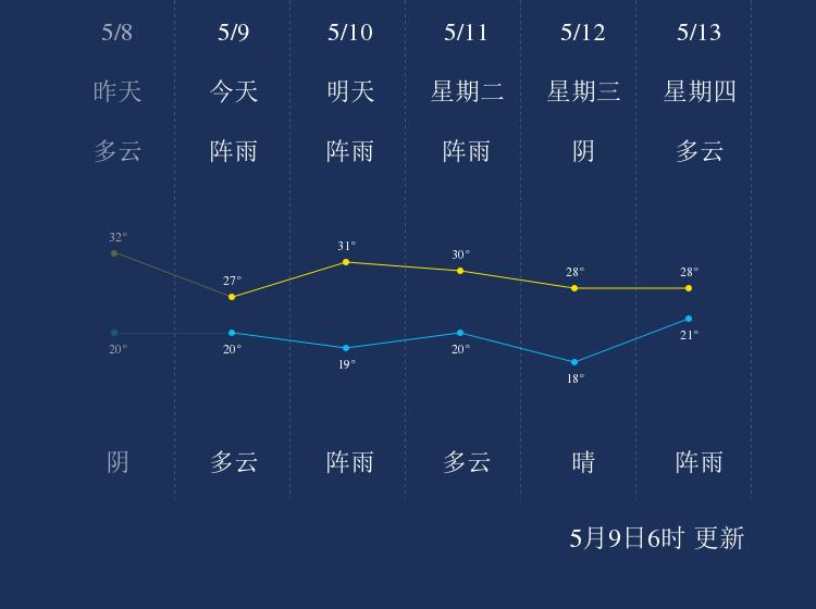 5月9日怒江天气早知道