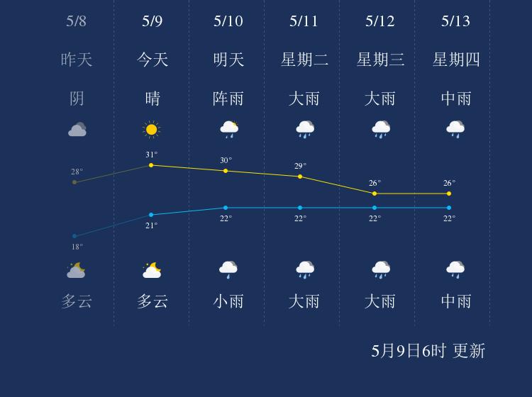 5月9日景德镇天气早知道
