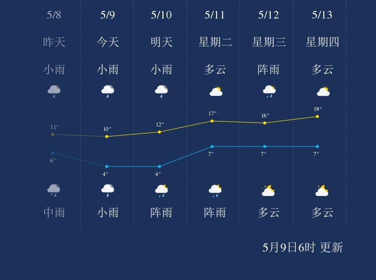 5月9日七台河天气早知道