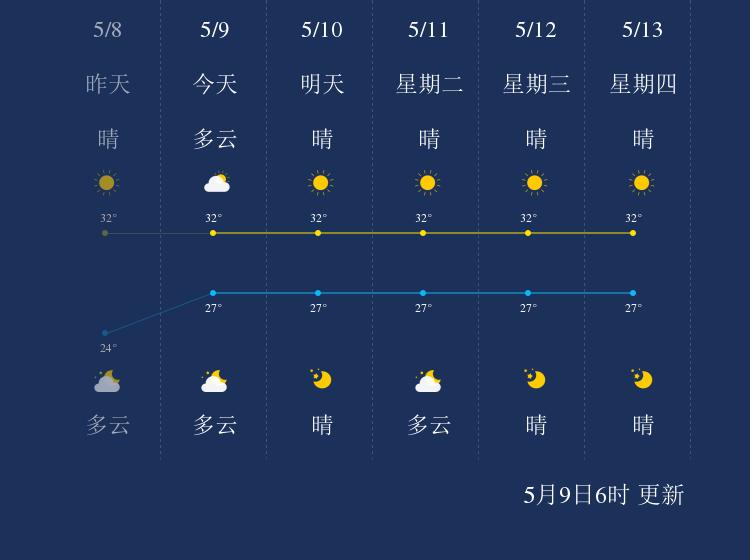 5月9日三沙天气早知道