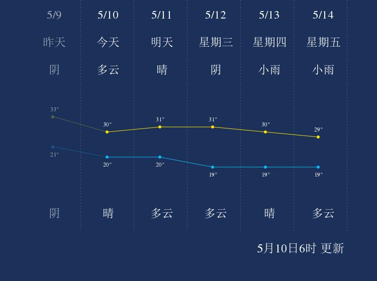 5月10日怒江天气早知道