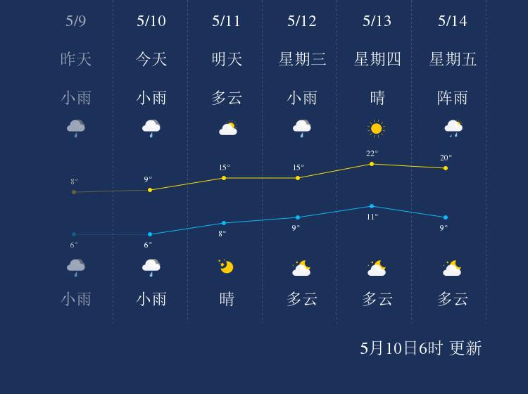 5月10日双鸭山天气早知道
