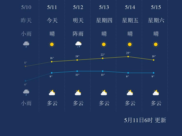 5月11日双鸭山天气早知道