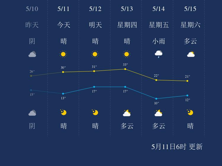 5月11日乌海天气早知道