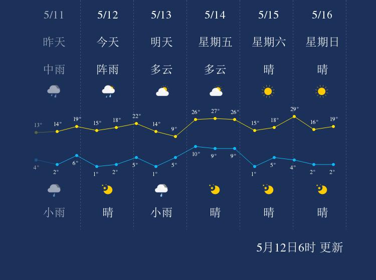 5月12日呼伦贝尔天气早知道