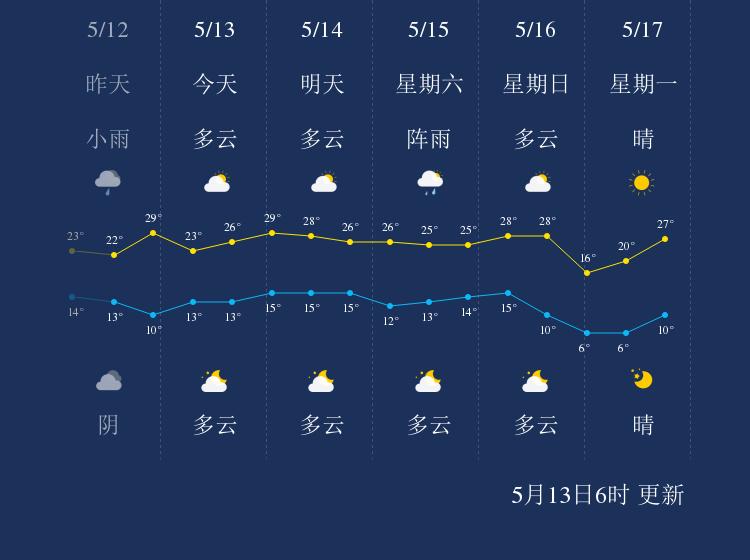 5月13日铁岭天气早知道