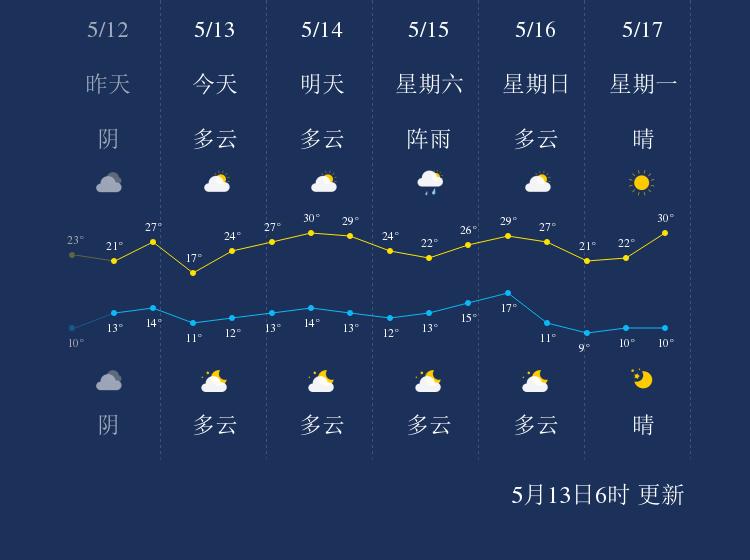 5月13日阜新天气早知道