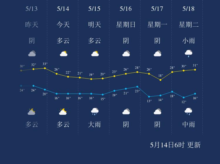 5月14日黔东南天气早知道