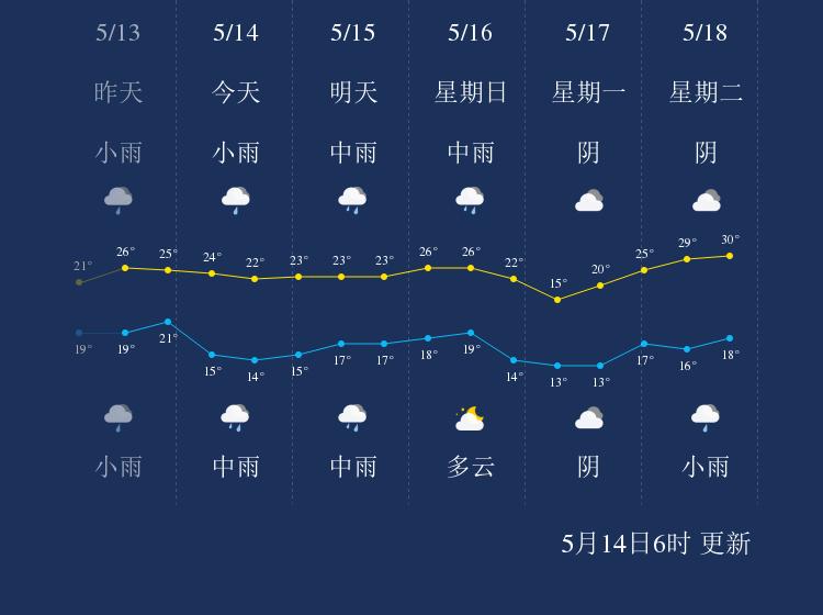 5月14日宜昌天气早知道