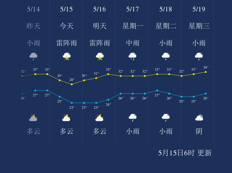 5月15日玉林天气早知道