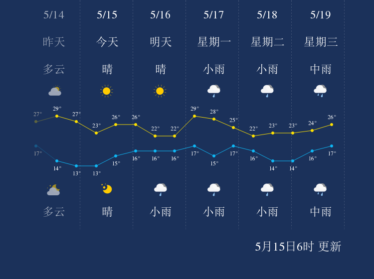 5月15日曲靖天气早知道
