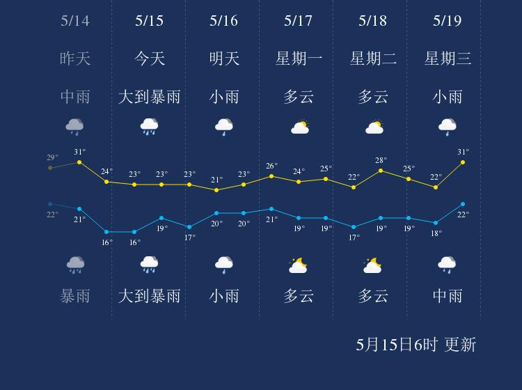 5月15日镇江天气早知道