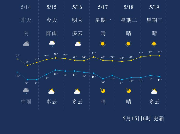 5月15日铁岭天气早知道