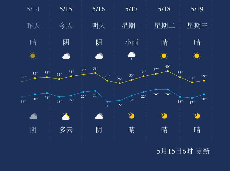 5月15日吐鲁番天气早知道