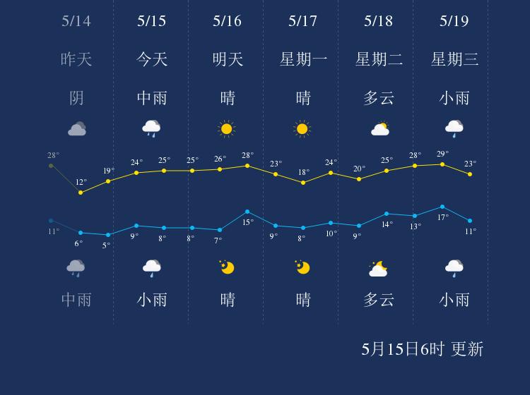 5月15日大同天气早知道