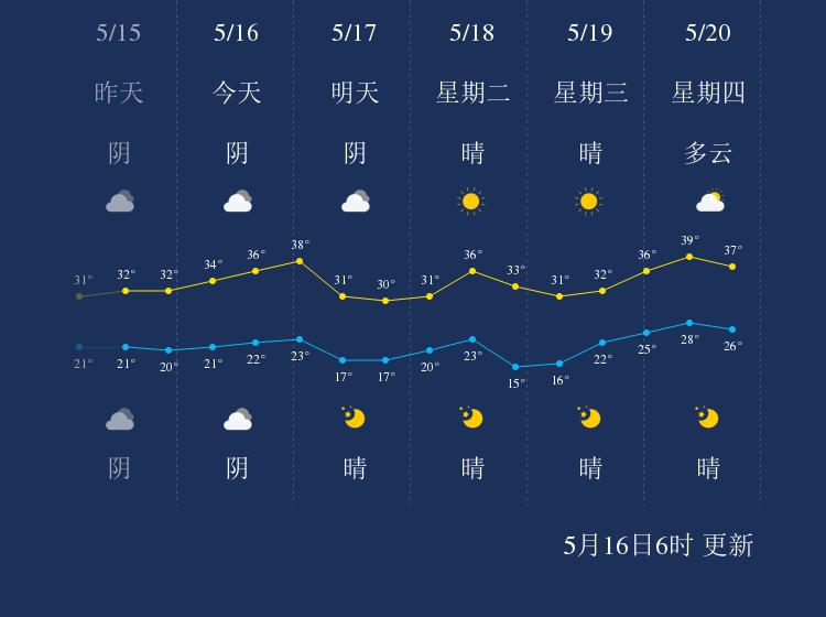 5月16日吐鲁番天气早知道