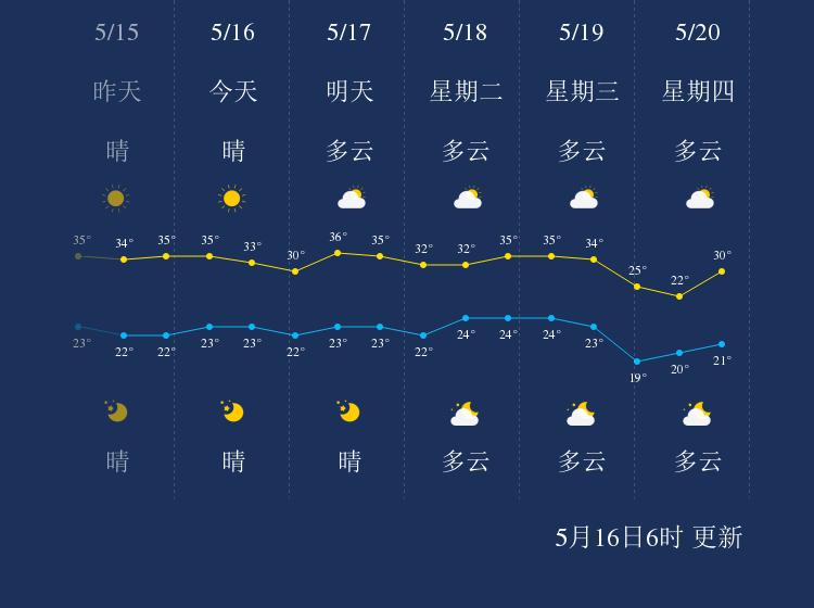 5月16日攀枝花天气早知道