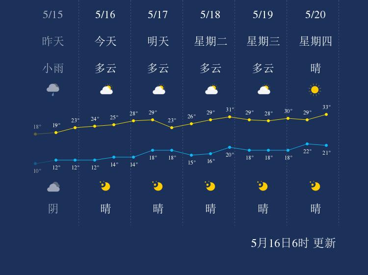 5月16日喀什天气早知道
