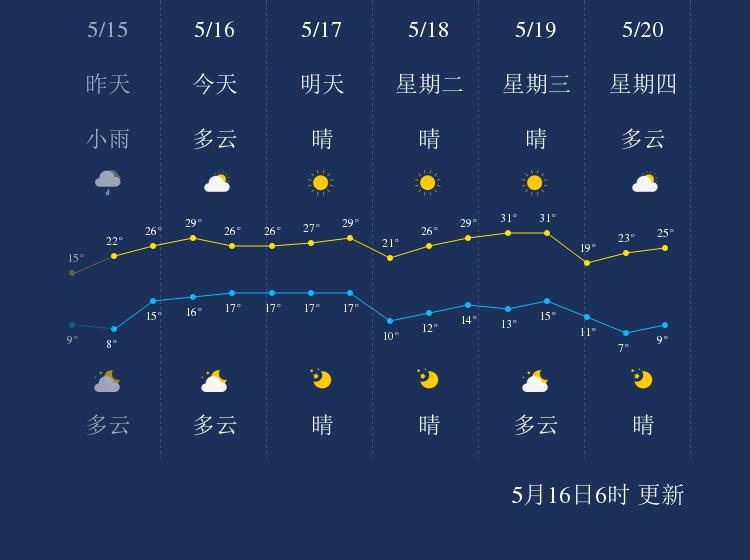 5月16日铁岭天气早知道
