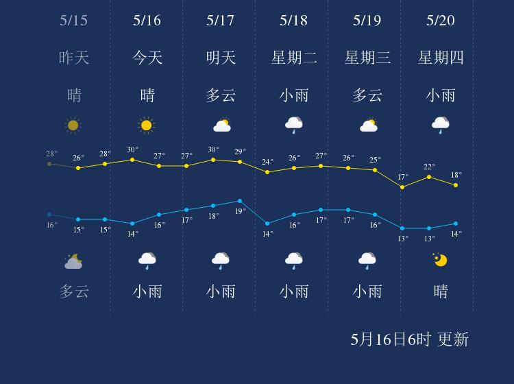 5月16日曲靖天气早知道