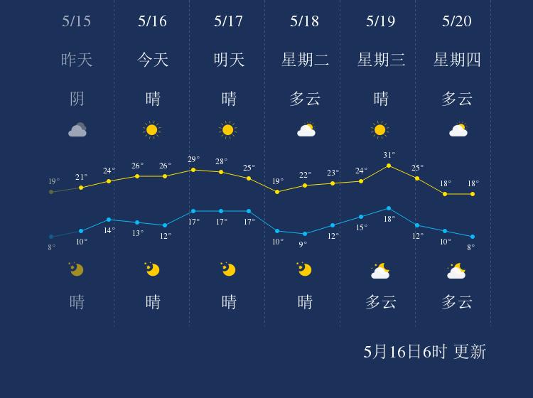 5月16日绥化天气早知道