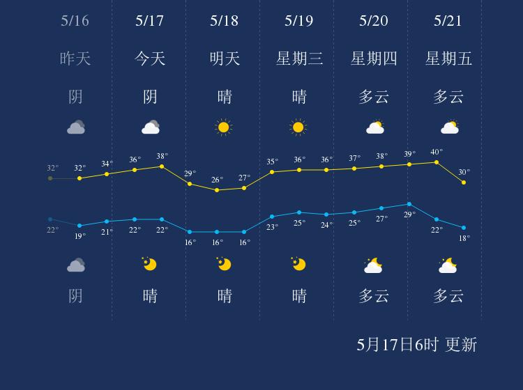 5月17日吐鲁番天气早知道