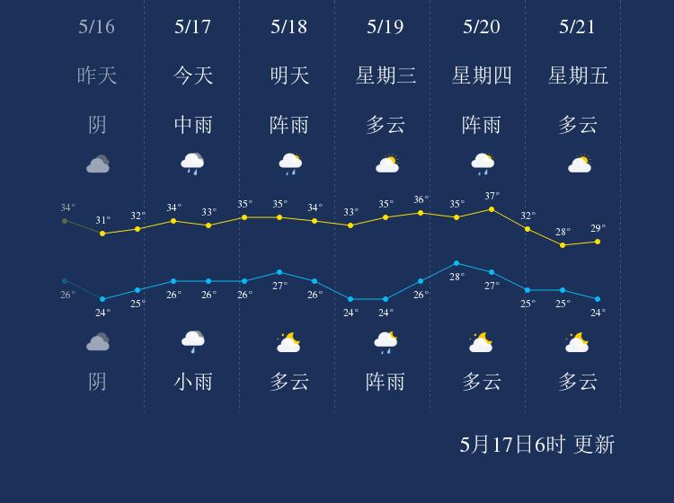 5月17日崇左天气早知道