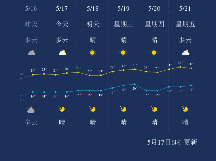 5月17日喀什天气早知道