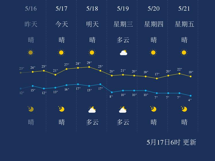 5月17日绥化天气早知道