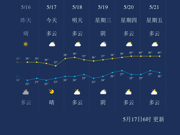 5月17日攀枝花天气早知道
