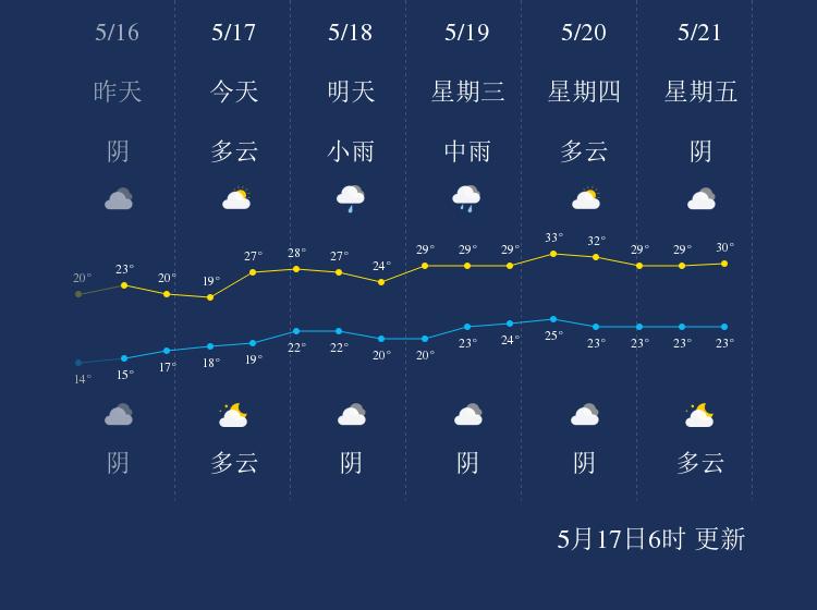 5月17日黄冈天气早知道