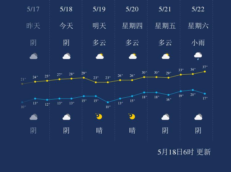 5月18日铜川天气早知道