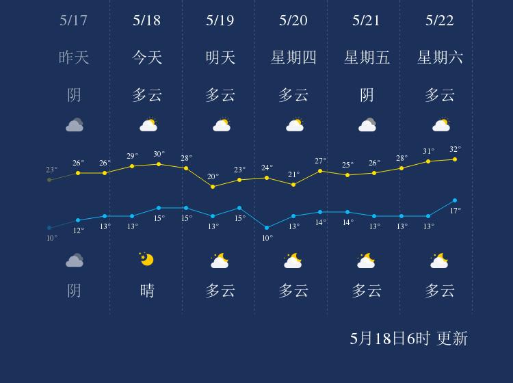 5月18日商洛天气早知道