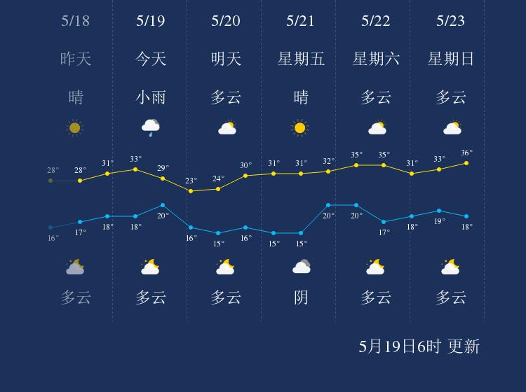 5月19日临汾天气早知道