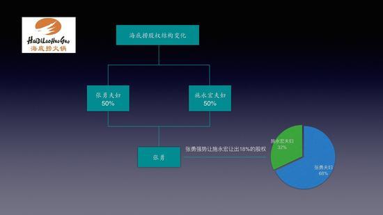 海底捞股权架构