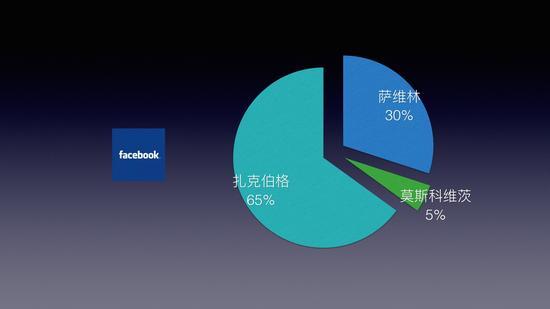 Facebook股权结构