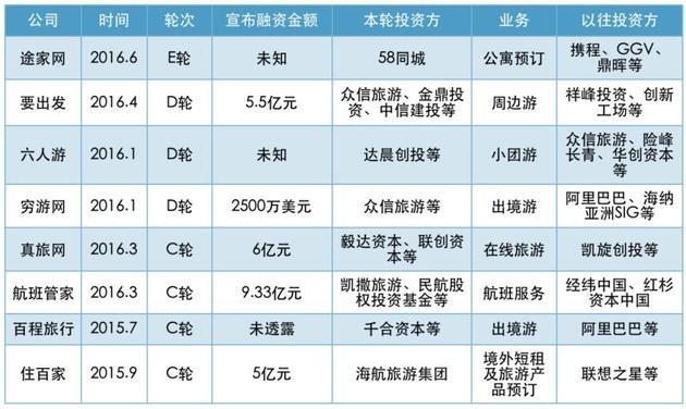 C轮及C轮以后融资(2015.8-2016.8)