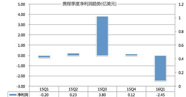 图2:携程季度净利润趋势(亿美元)