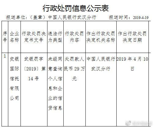 交银国际信托项目经理盗取1000份征信报告 被判有期徒刑一年 罚款4000